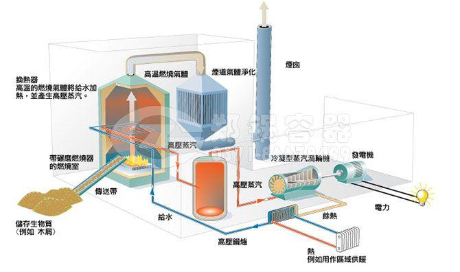 1、SHL系列新型散装链条炉排锅炉是我公司采用西安交通大学最新燃烧理论成果和锅炉最新发展技术而开发的第四代链条炉排锅炉,SHL系列散装链条炉排生物质锅炉具有出力足,热效率高,运行稳定可靠,超负荷能力强,燃料适用性广,节能环保等诸多优点。采用双锅筒横置式结构,彻底克服了锅筒直接暴露于炉膛而引起过热鼓包现象,受热面布置更加合理。 2、炉膛两侧采用膜式水冷壁结构,既保证了炉膛的密封性,有提高了锅炉热效率。 3、在SHL系列散装链条炉排生物质锅炉对流管束和省煤器受热面部位,预留了吹灰器接口,对特殊燃料(尤其粘结性
